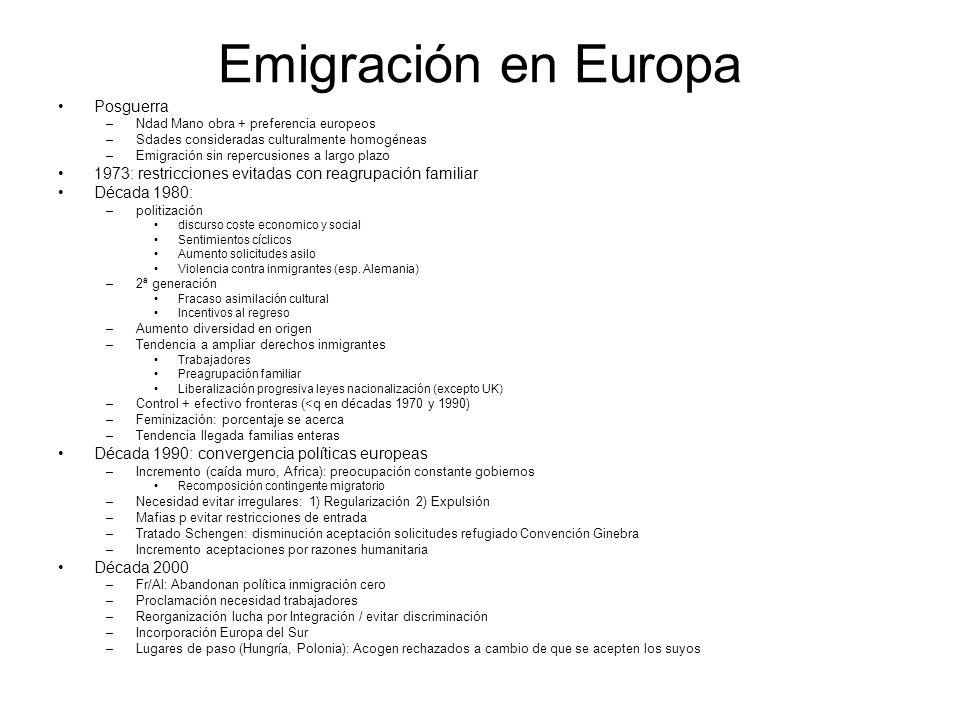 Emigración en Europa Posguerra