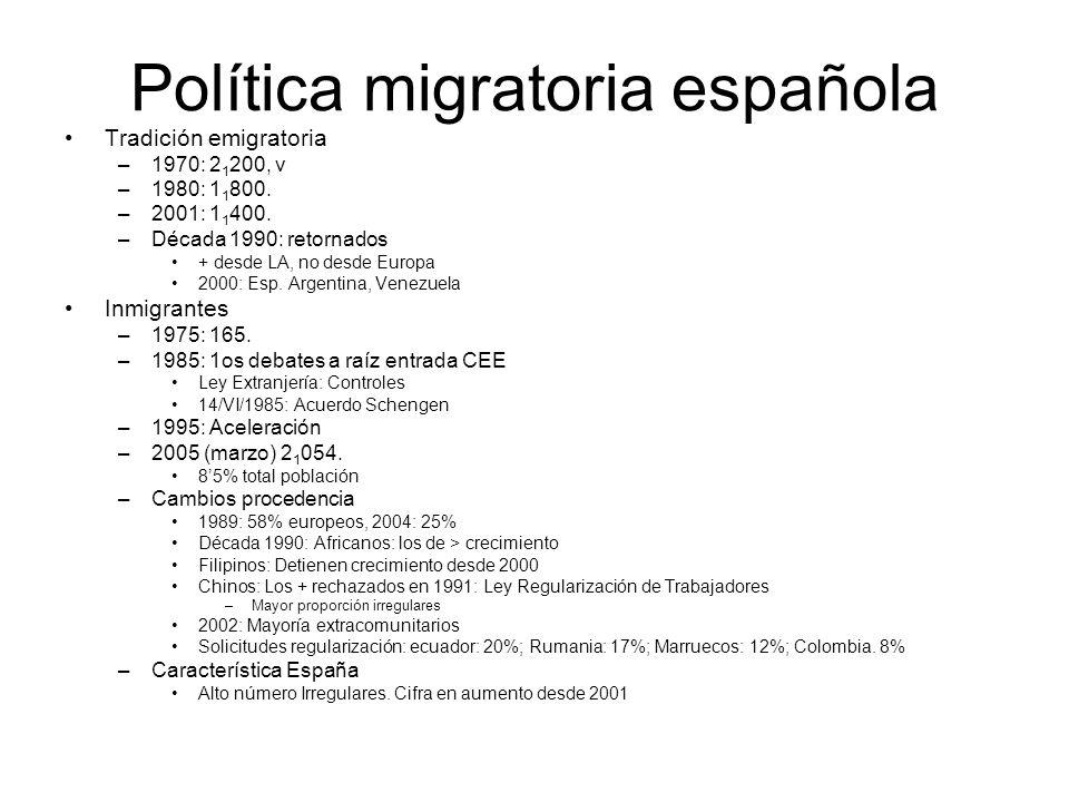 Política migratoria española