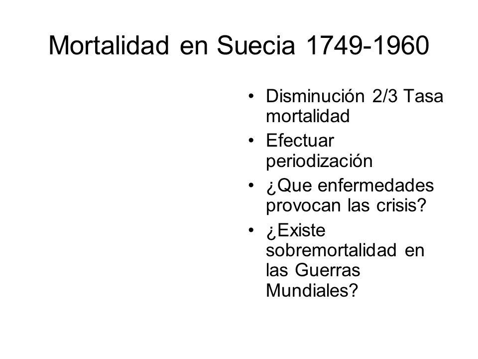 Mortalidad en Suecia 1749-1960 Disminución 2/3 Tasa mortalidad