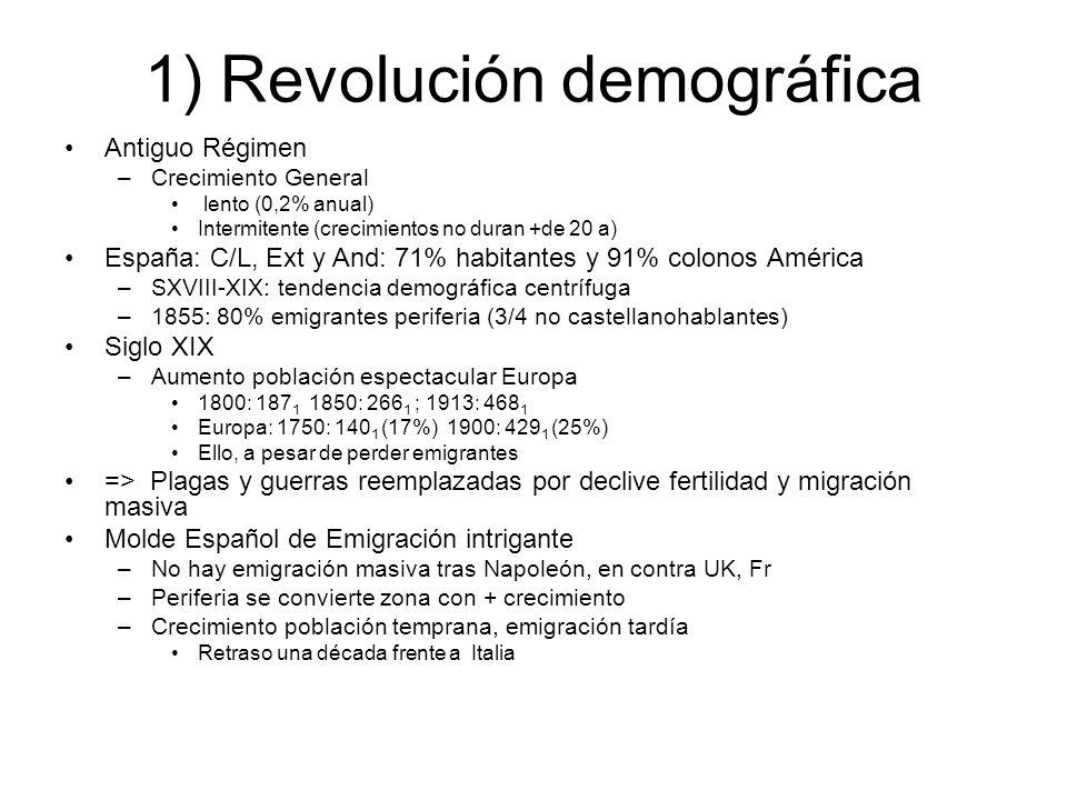 1) Revolución demográfica