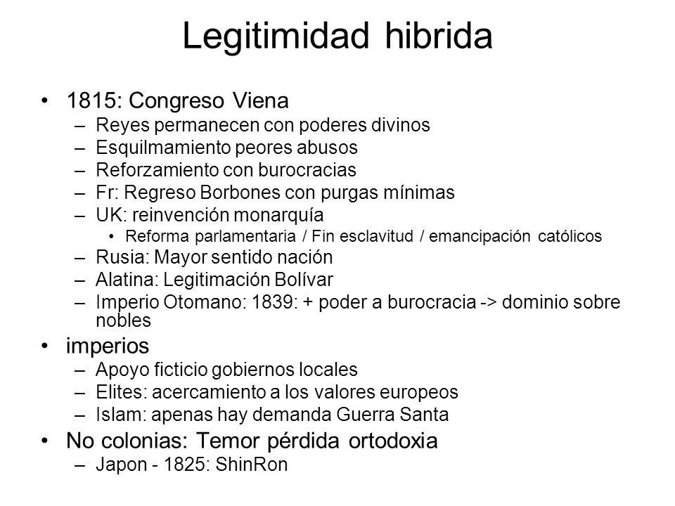 Legitimidad hibrida 1815: Congreso Viena imperios
