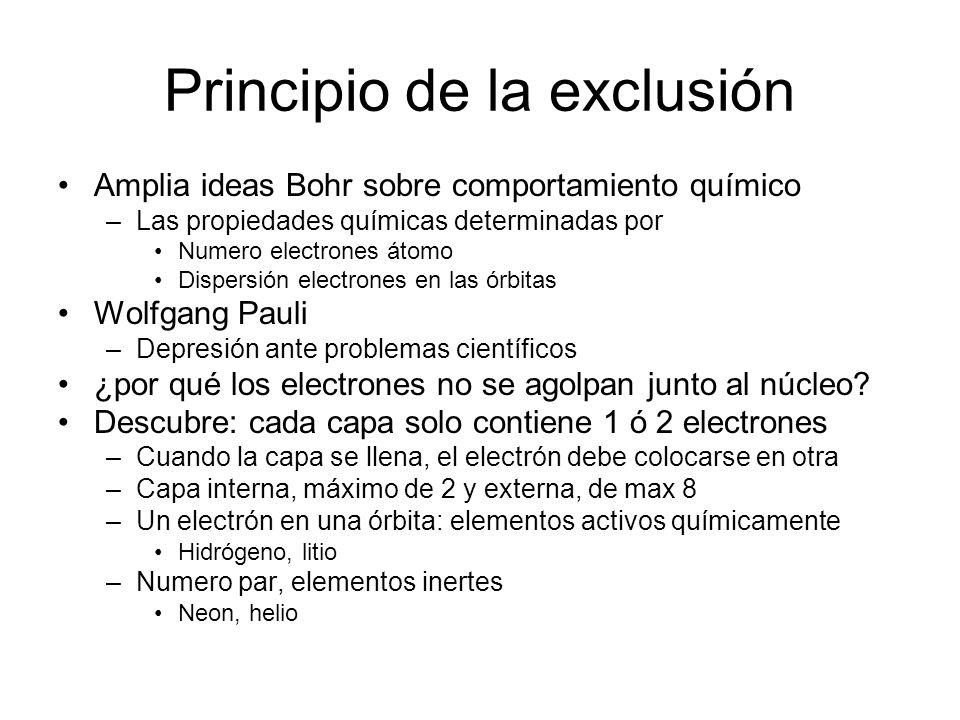 Principio de la exclusión