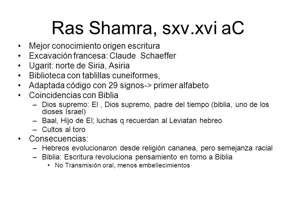 Ras Shamra, sxv.xvi aC Mejor conocimiento origen escritura
