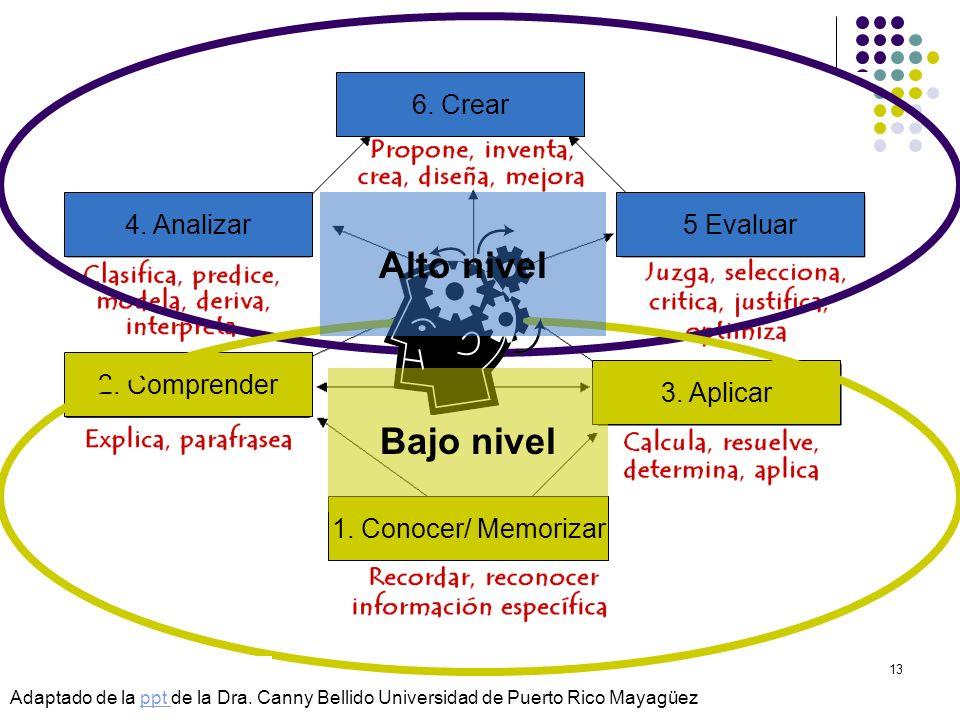 Alto nivel Bajo nivel 2. Comprender 1. Conocer/ Memorizar 3. Aplicar