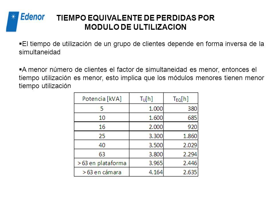 TIEMPO EQUIVALENTE DE PERDIDAS POR MODULO DE ULTILIZACION