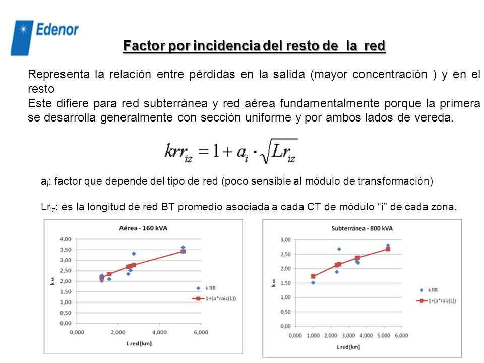 Factor por incidencia del resto de la red
