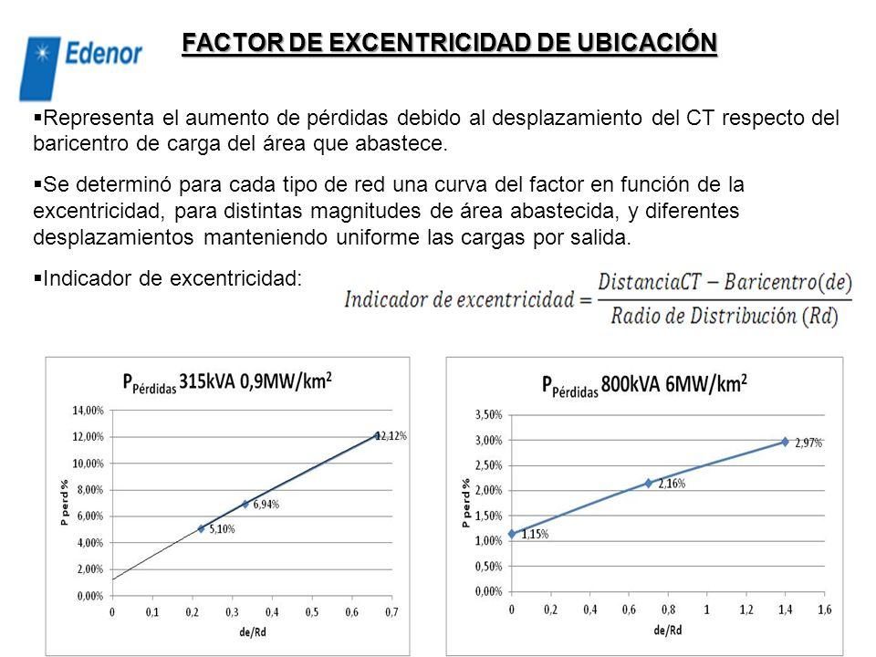 FACTOR DE EXCENTRICIDAD DE UBICACIÓN