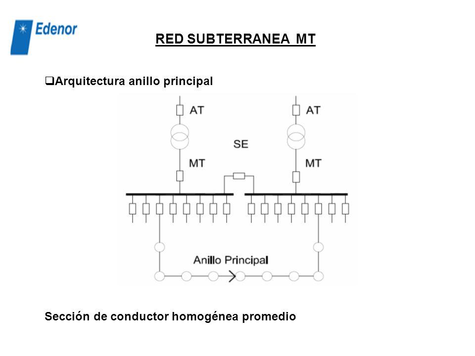 RED SUBTERRANEA MT Arquitectura anillo principal