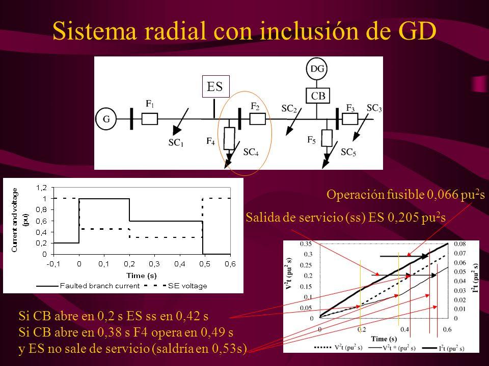 Sistema radial con inclusión de GD