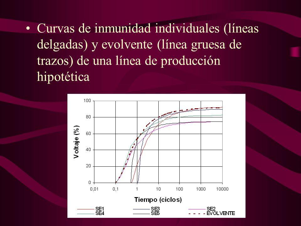 Curvas de inmunidad individuales (líneas delgadas) y evolvente (línea gruesa de trazos) de una línea de producción hipotética