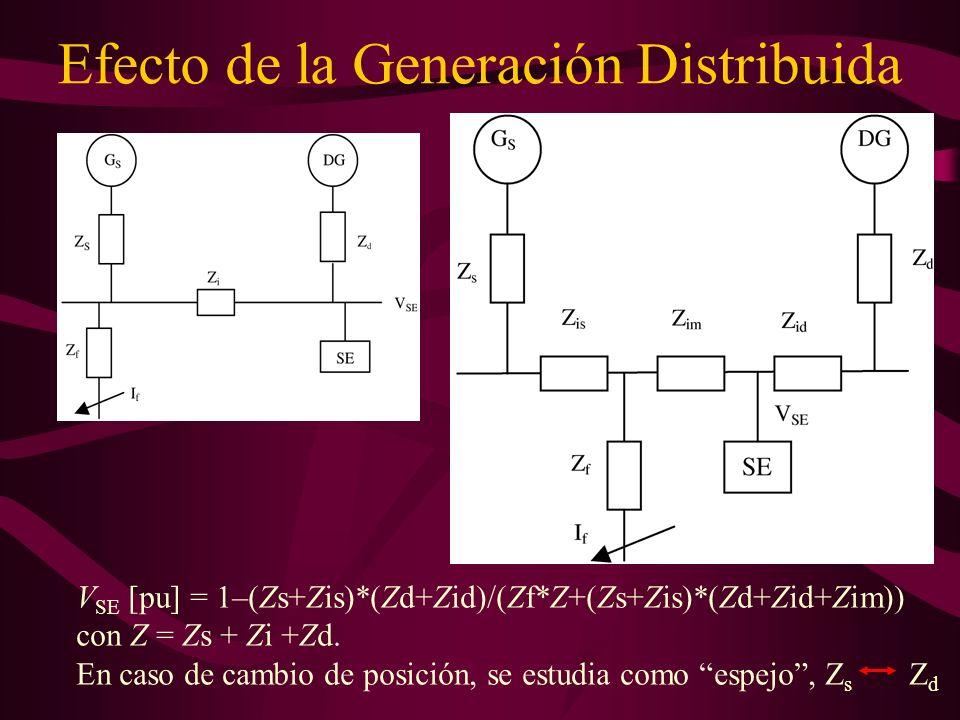 Efecto de la Generación Distribuida