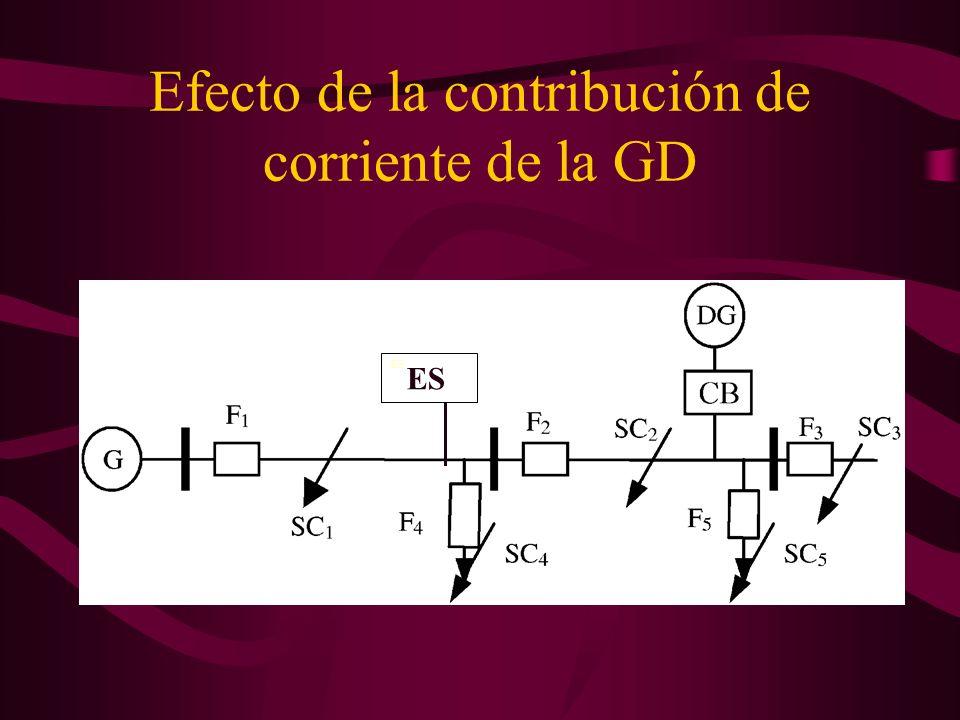 Efecto de la contribución de corriente de la GD