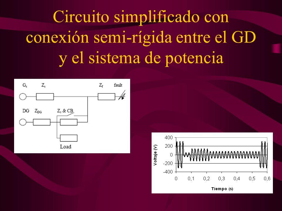 Circuito simplificado con conexión semi-rígida entre el GD y el sistema de potencia