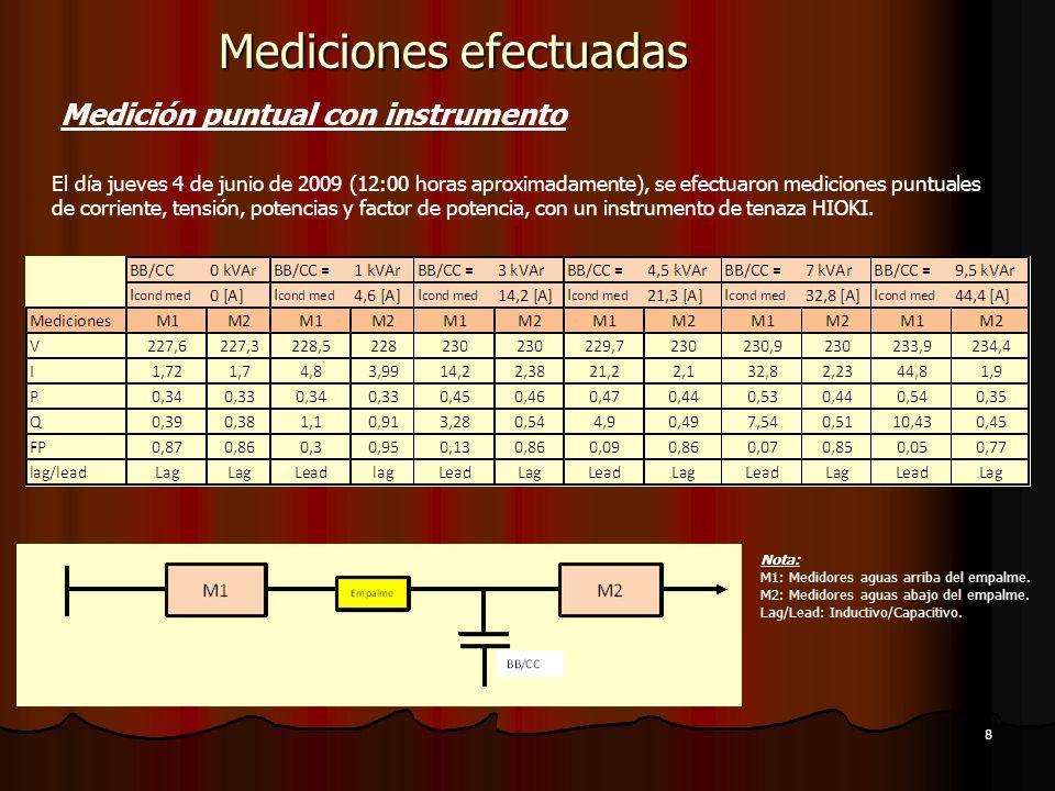 Mediciones efectuadas