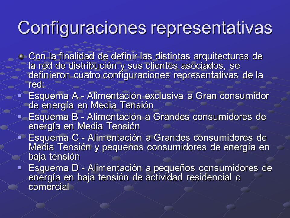 Configuraciones representativas