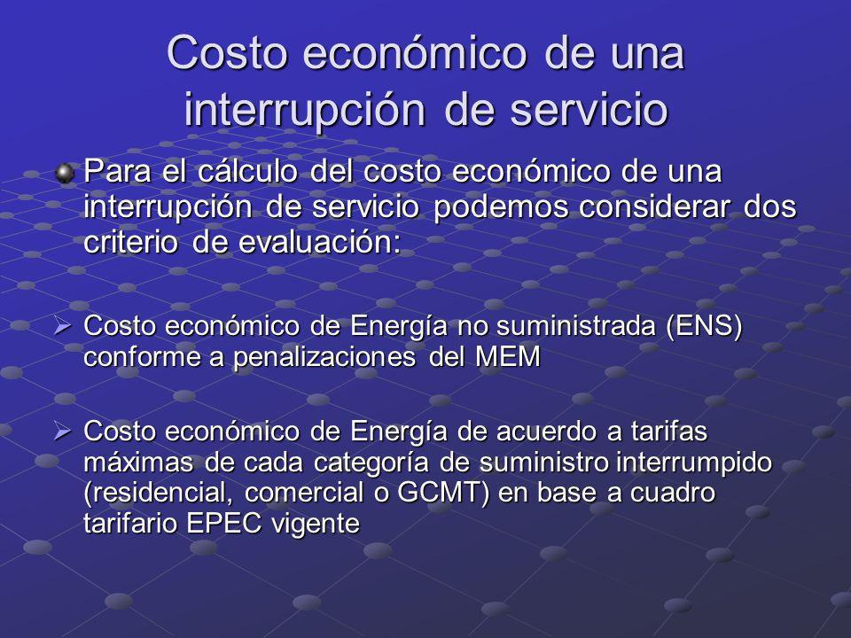 Costo económico de una interrupción de servicio