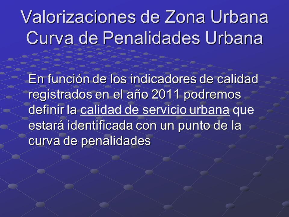 Valorizaciones de Zona Urbana Curva de Penalidades Urbana