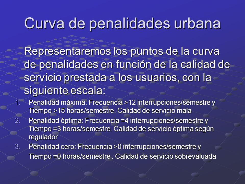 Curva de penalidades urbana