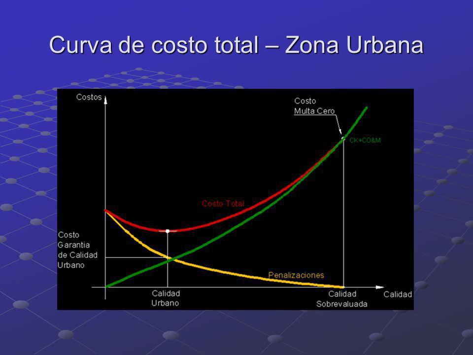 Curva de costo total – Zona Urbana
