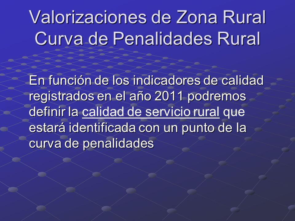Valorizaciones de Zona Rural Curva de Penalidades Rural