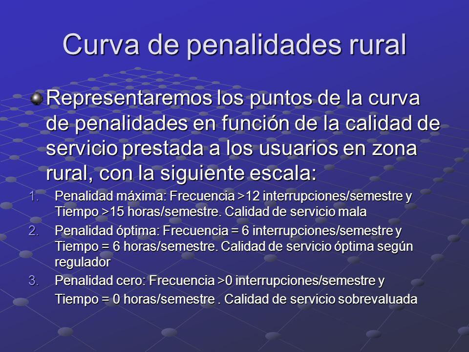 Curva de penalidades rural