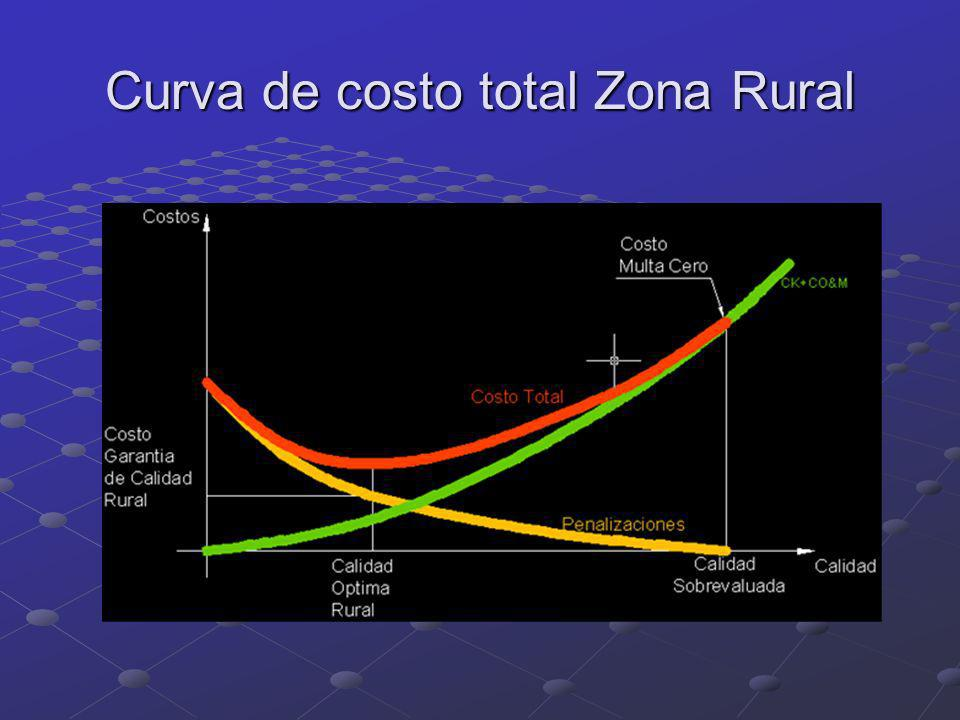 Curva de costo total Zona Rural