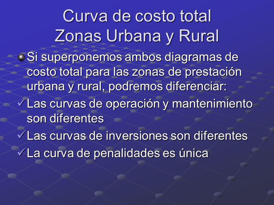 Curva de costo total Zonas Urbana y Rural