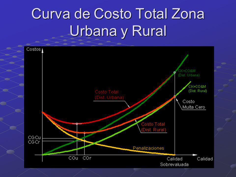 Curva de Costo Total Zona Urbana y Rural