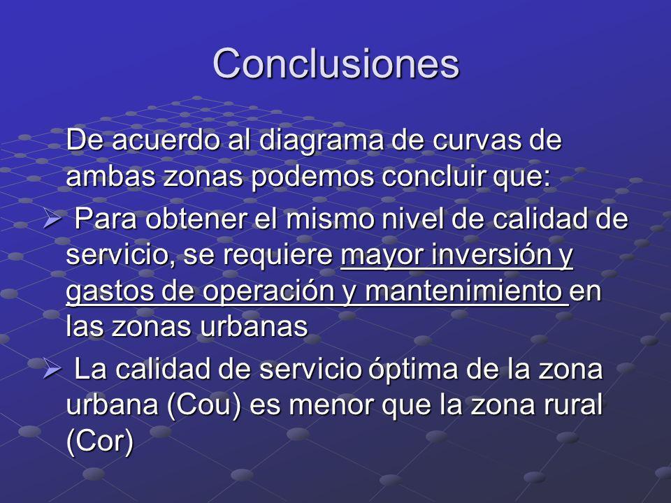 Conclusiones De acuerdo al diagrama de curvas de ambas zonas podemos concluir que: