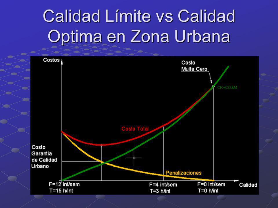 Calidad Límite vs Calidad Optima en Zona Urbana