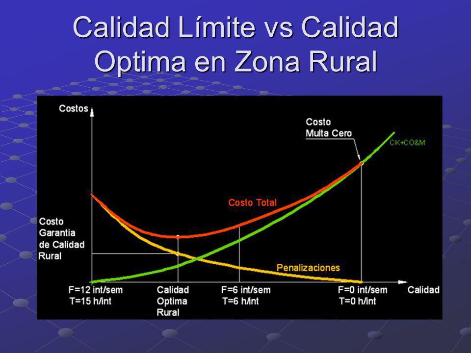 Calidad Límite vs Calidad Optima en Zona Rural