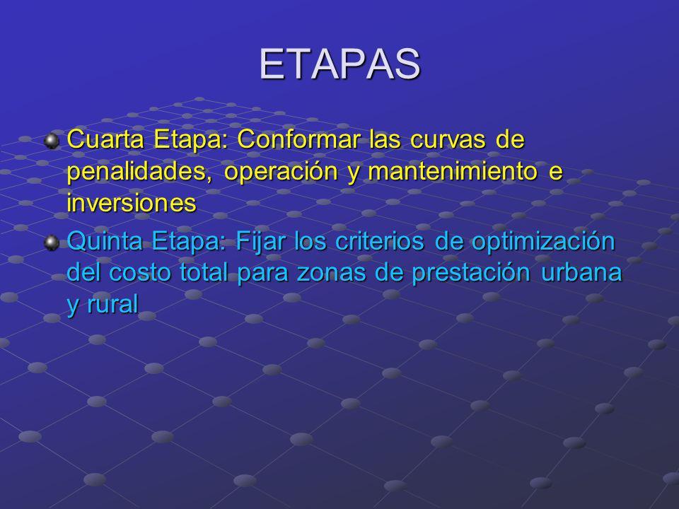 ETAPAS Cuarta Etapa: Conformar las curvas de penalidades, operación y mantenimiento e inversiones.