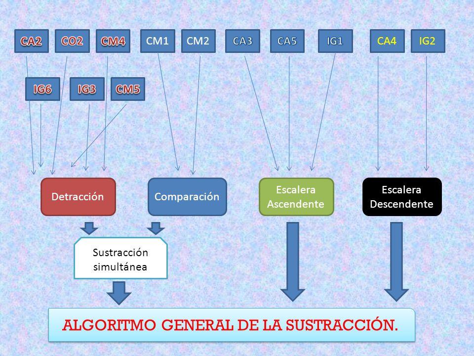 ALGORITMO GENERAL DE LA SUSTRACCIÓN.
