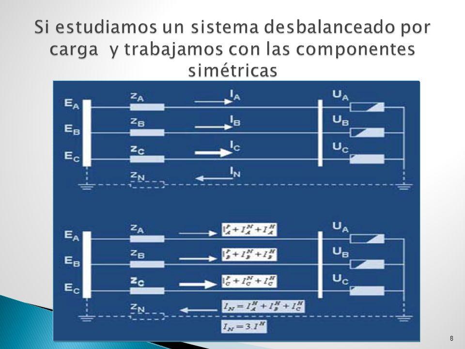 Si estudiamos un sistema desbalanceado por carga y trabajamos con las componentes simétricas
