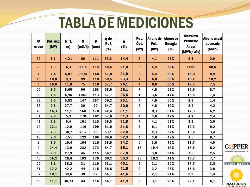 Consumo Promedio Anual Ahorro anual estimado (MWh)