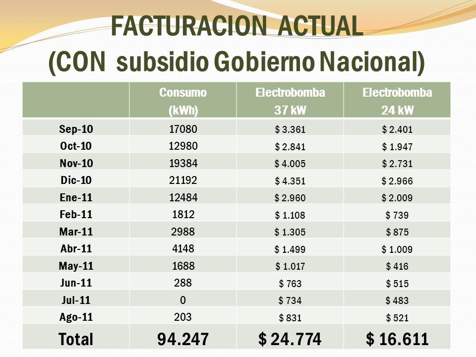 FACTURACION ACTUAL (CON subsidio Gobierno Nacional)