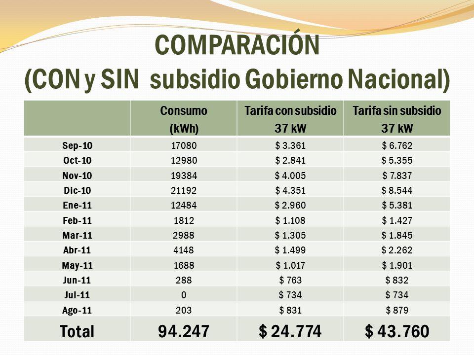 COMPARACIÓN (CON y SIN subsidio Gobierno Nacional)