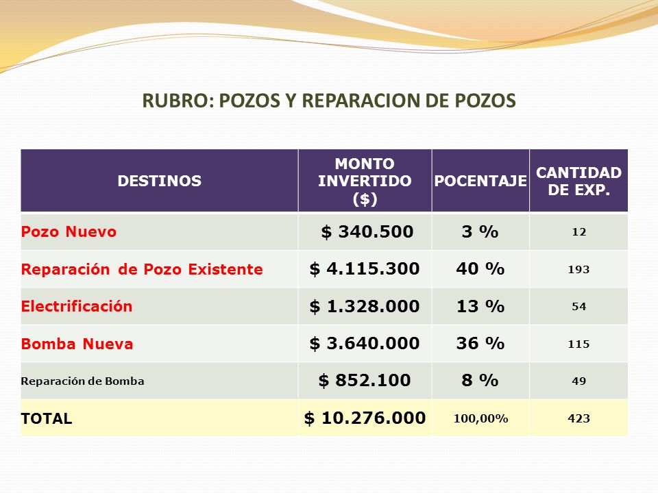 RUBRO: POZOS Y REPARACION DE POZOS