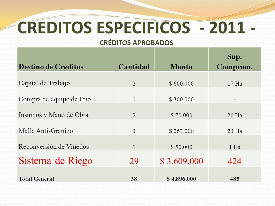 CREDITOS ESPECIFICOS - 2011 - CRÉDITOS APROBADOS