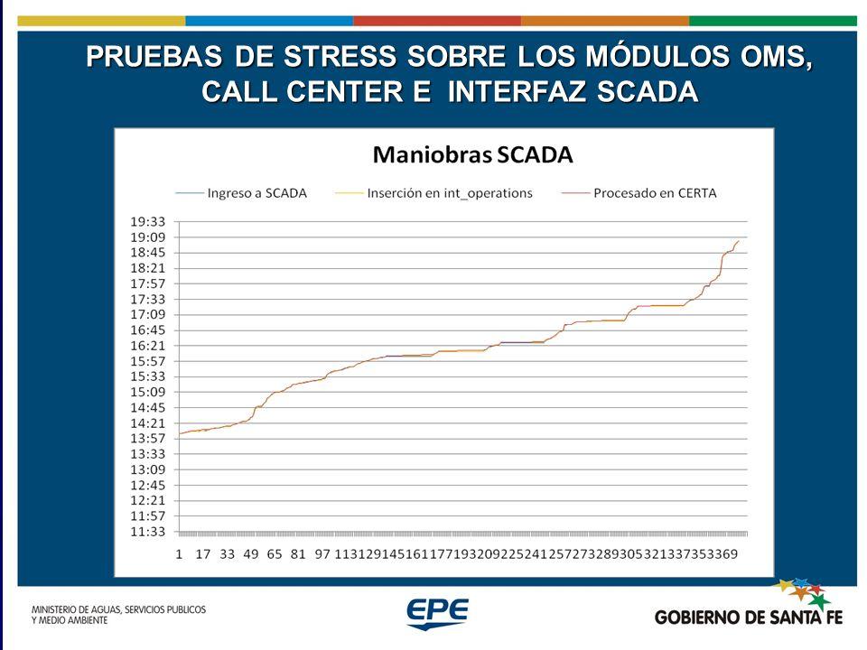 PRUEBAS DE STRESS SOBRE LOS MÓDULOS OMS, CALL CENTER E INTERFAZ SCADA