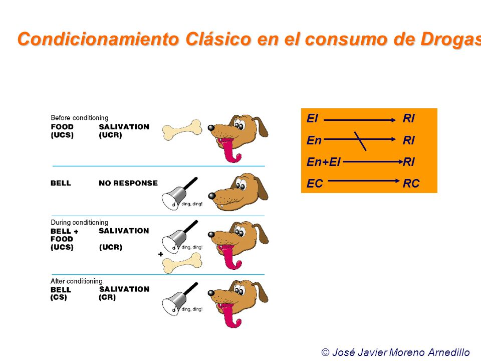 Condicionamiento Clásico en el consumo de Drogas