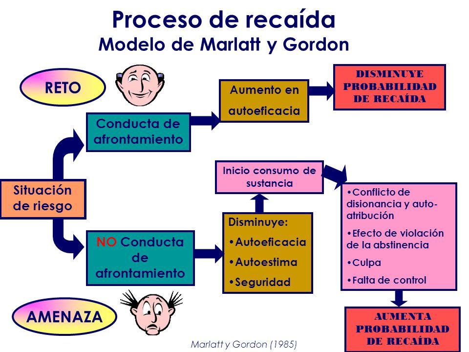 Proceso de recaída Modelo de Marlatt y Gordon
