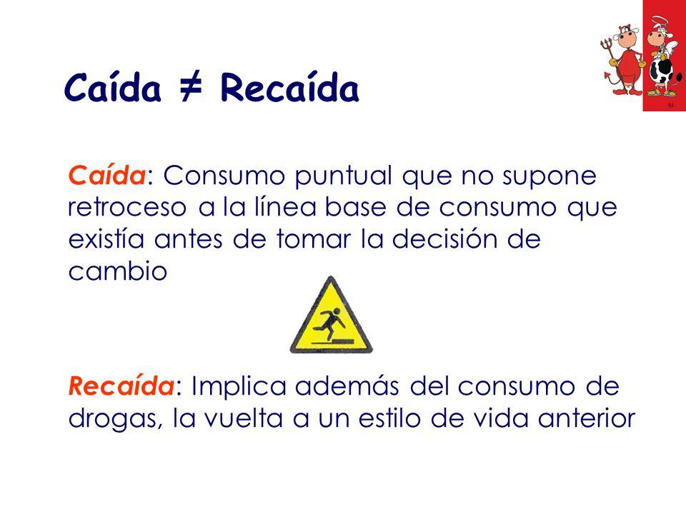 Caída ≠ Recaída Caída: Consumo puntual que no supone retroceso a la línea base de consumo que existía antes de tomar la decisión de cambio.