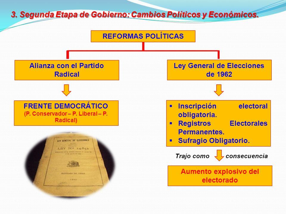 3. Segunda Etapa de Gobierno: Cambios Políticos y Económicos.