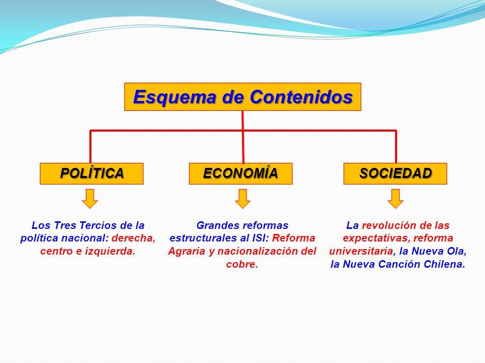 Los Tres Tercios de la política nacional: derecha, centro e izquierda.