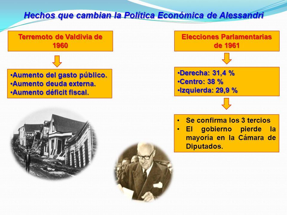 Hechos que cambian la Política Económica de Alessandri