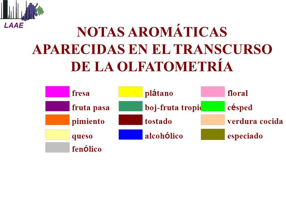 NOTAS AROMÁTICAS APARECIDAS EN EL TRANSCURSO DE LA OLFATOMETRÍA