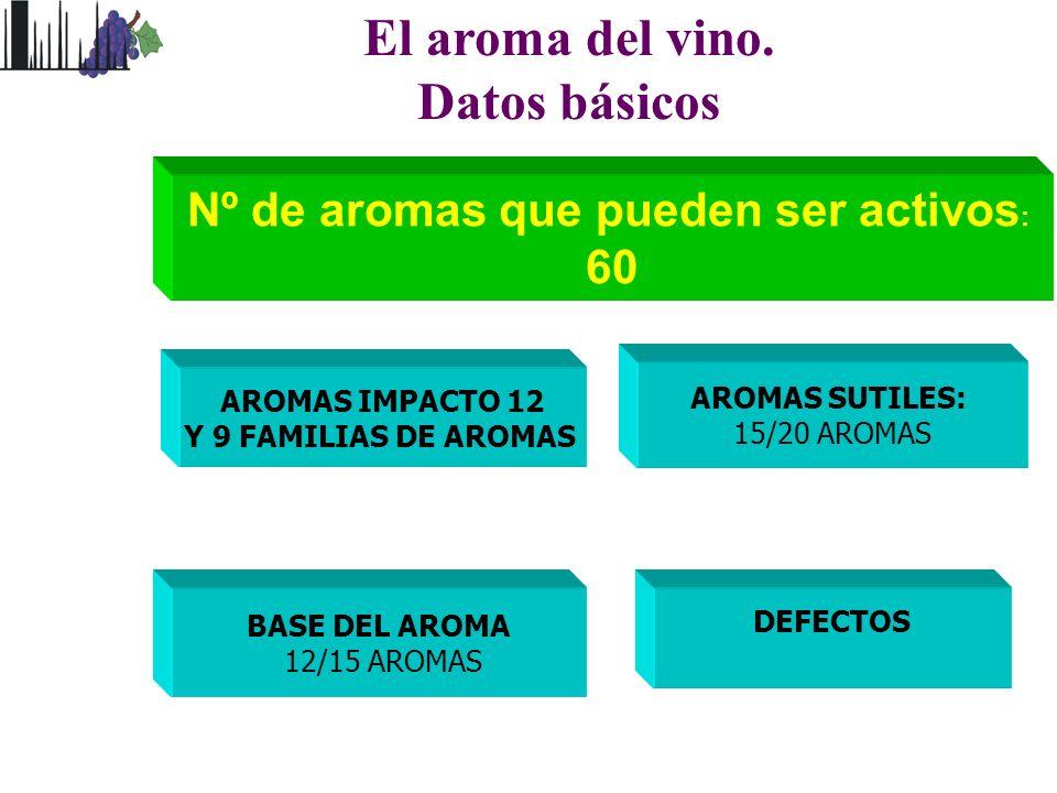 El aroma del vino. Datos básicos Nº de aromas que pueden ser activos: