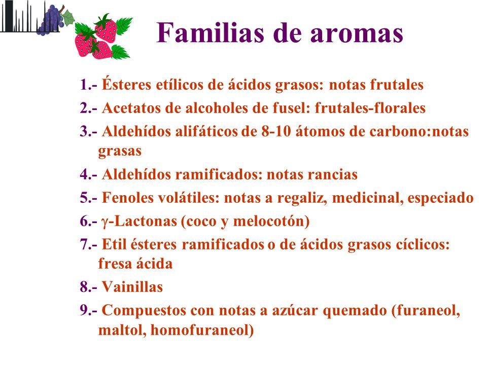 Familias de aromas 1.- Ésteres etílicos de ácidos grasos: notas frutales. 2.- Acetatos de alcoholes de fusel: frutales-florales.