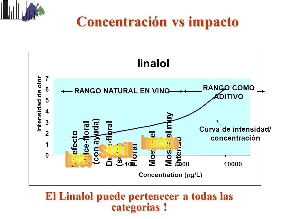 Concentración vs impacto